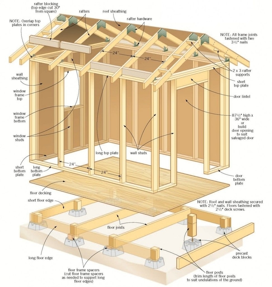 Should a Beginner Build a Shed
